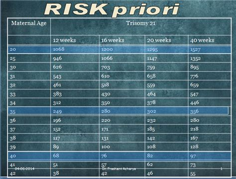 2nd Trimester softmarkers and risk calculation for Trisomy