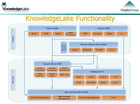 PPT - Extending native SharePoint functionality to enhance