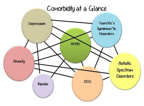 Comorbidity in Neurological Disorders – Brittany F