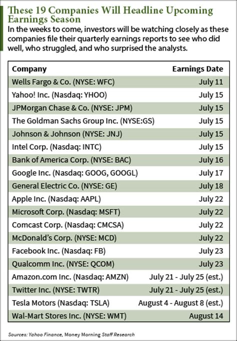 Earnings Calendar for Q2 2014: Five Key Players to Watch